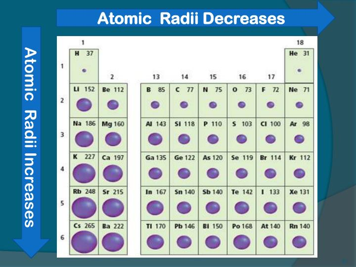 Atomic  Radii Decreases