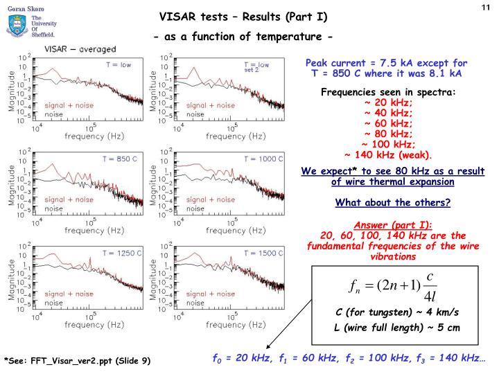Frequencies seen in spectra: