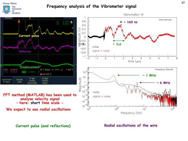 FFT method (MATLAB) has been used to analyse velocity signal