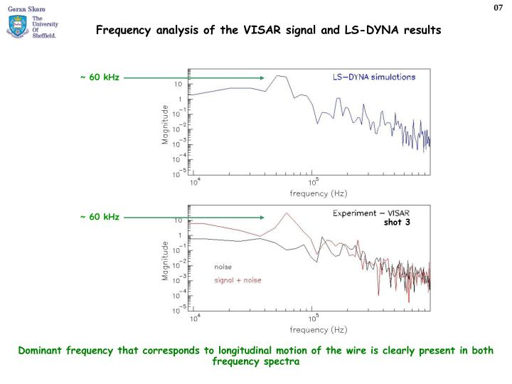 Dominant frequency that corresponds to longitudinal motion of the wire is clearly present in both frequency spectra