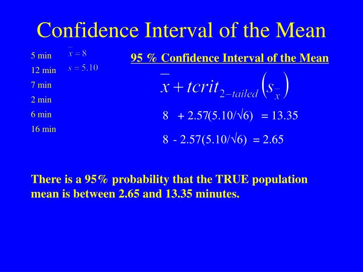 95 % Confidence Interval of the Mean