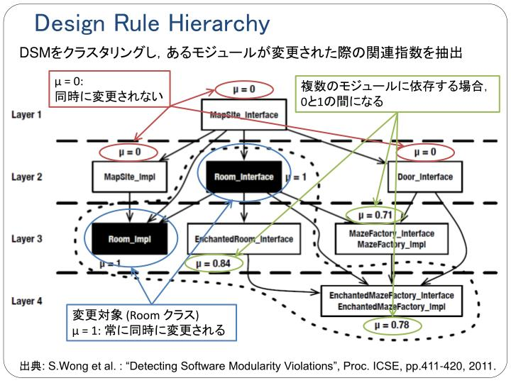 Design Rule Hierarchy
