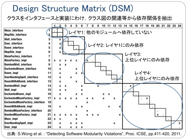 Design Structure Matrix (DSM)