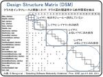 design structure matrix dsm