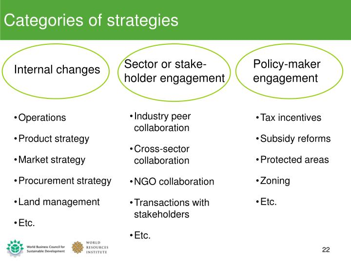 Categories of strategies