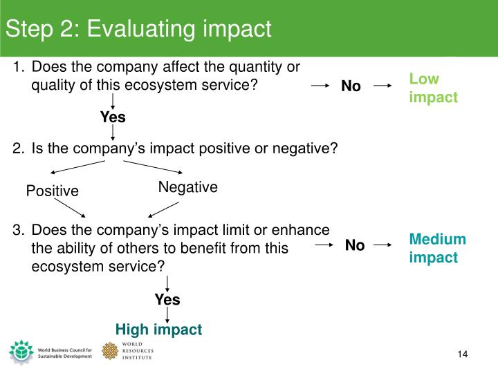 Step 2: Evaluating impact