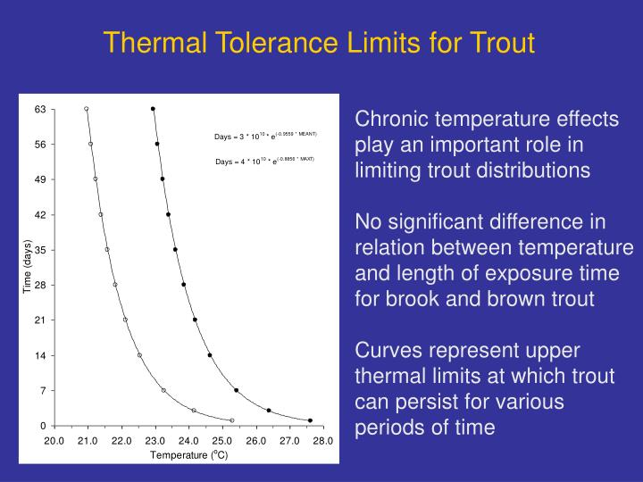 Thermal Tolerance Limits for Trout