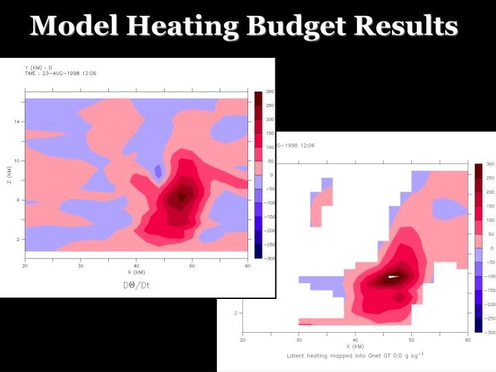 Model Heating Budget Results