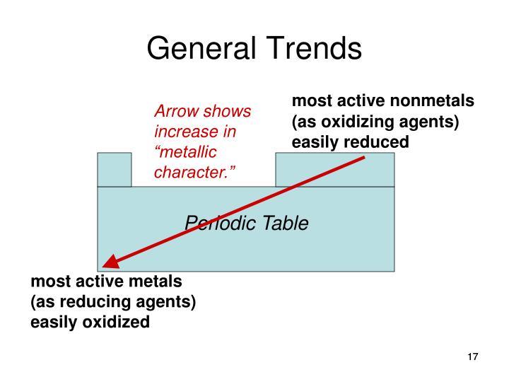 General Trends