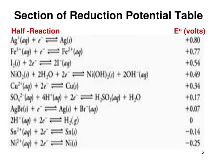 Section of Reduction Potential Table