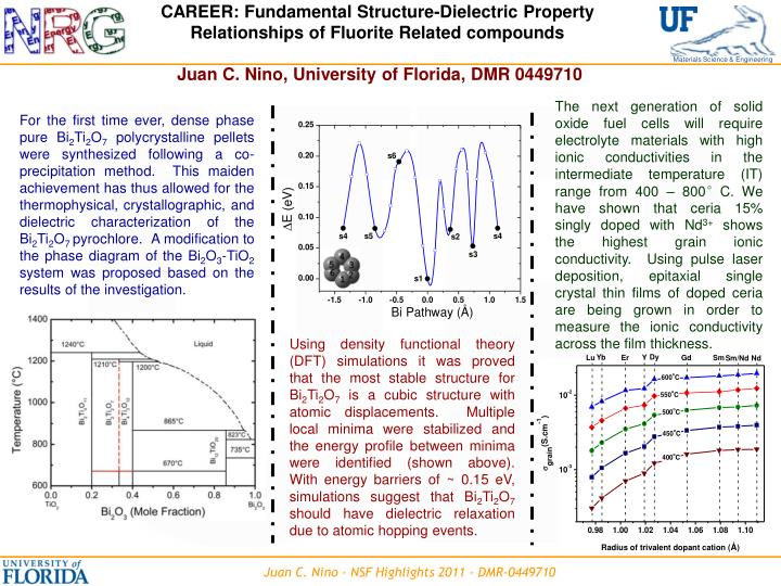CAREER: Fundamental Structure-Dielectric Property Relationships of Fluorite Related