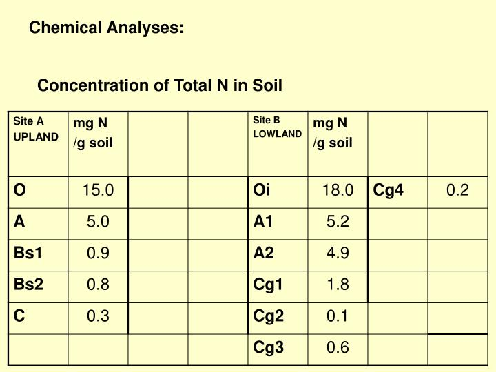 Chemical Analyses:
