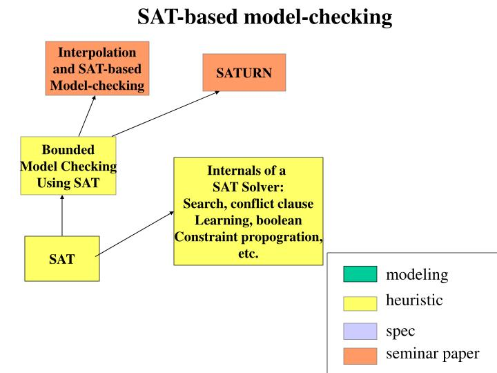 SAT-based model-checking