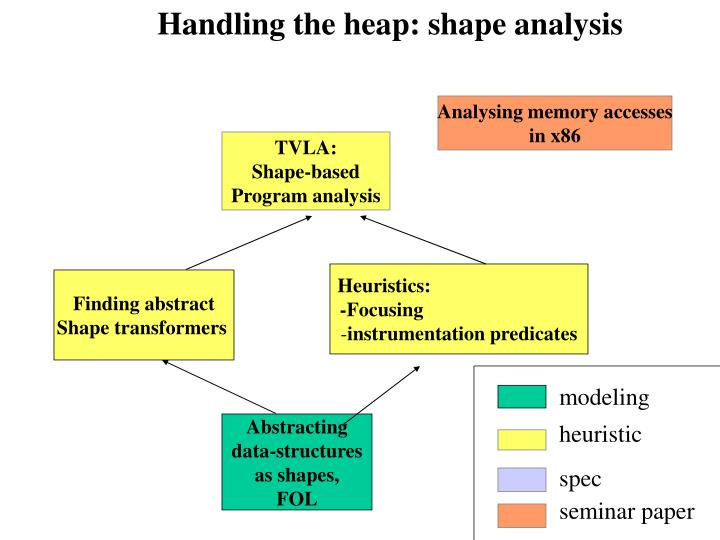 Handling the heap: shape analysis