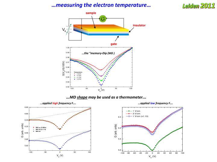 …measuring the electron temperature…