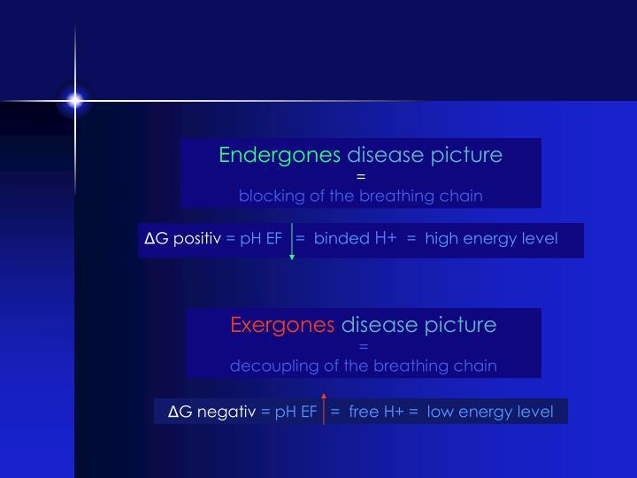 Endergones