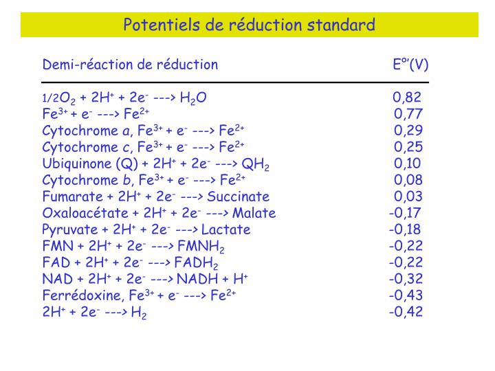 Potentiels de réduction standard