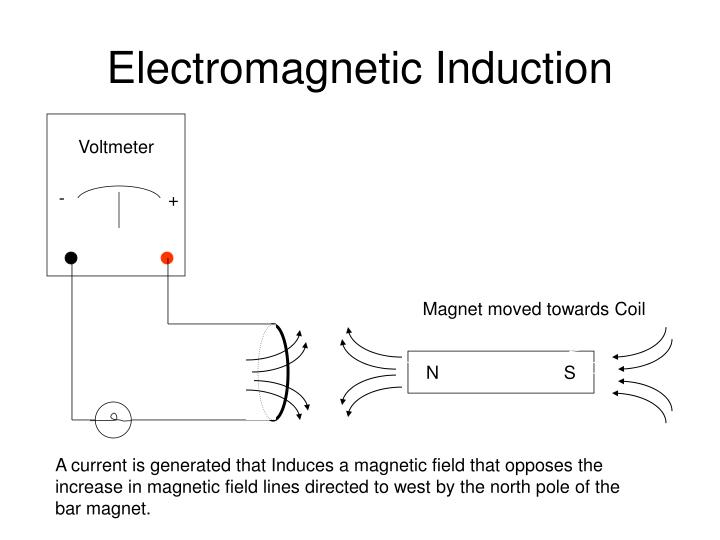 Electromagnetic induction2