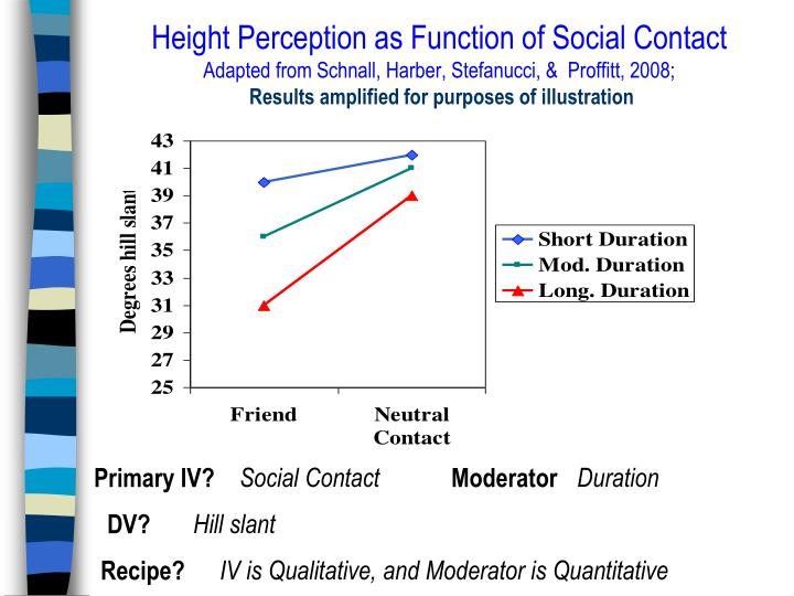 Height Perception as Function of Social Contact