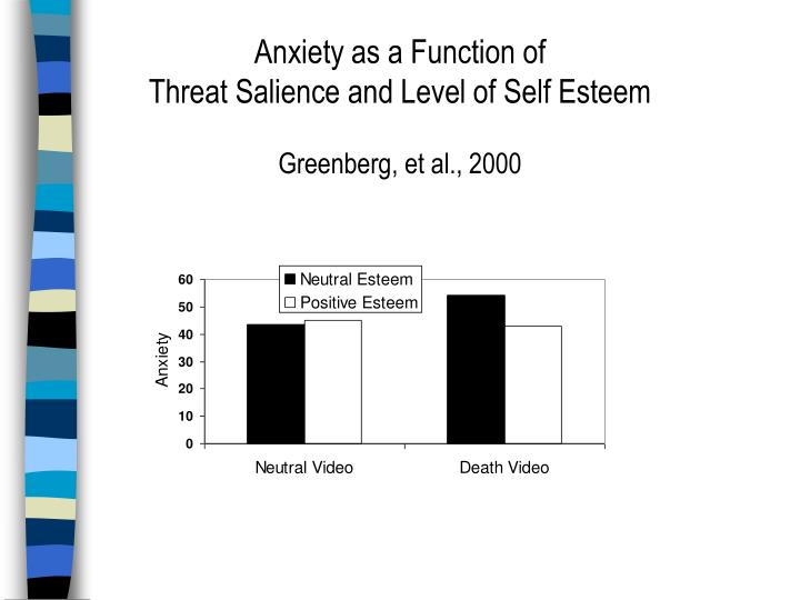 Anxiety as a Function of