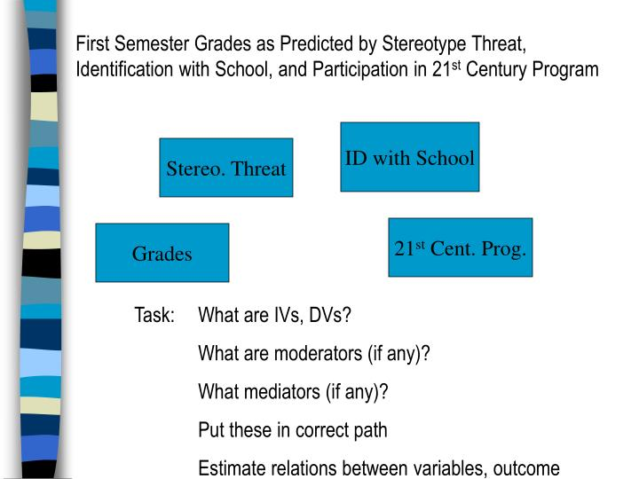 First Semester Grades as Predicted by Stereotype Threat, Identification with School, and Participation in 21