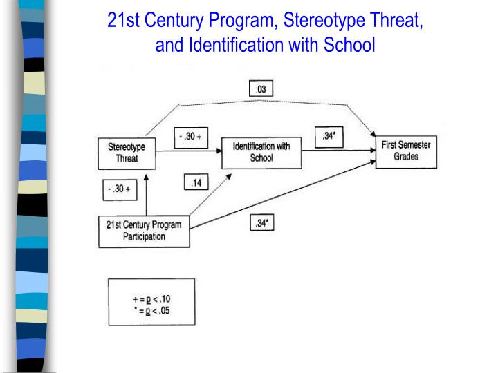 21st Century Program, Stereotype Threat, and Identification with School