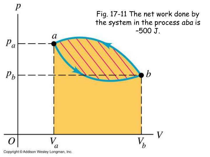 Fig. 17-11 The net work done by the system in the process