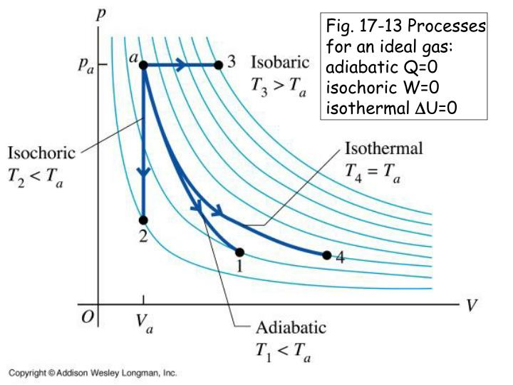 Fig. 17-13 Processes for an ideal gas: