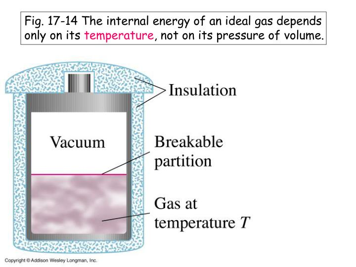 Fig. 17-14 The internal energy of an ideal gas depends only on its