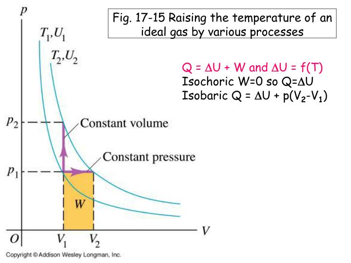Fig. 17-15 Raising the temperature of an ideal gas by various processes