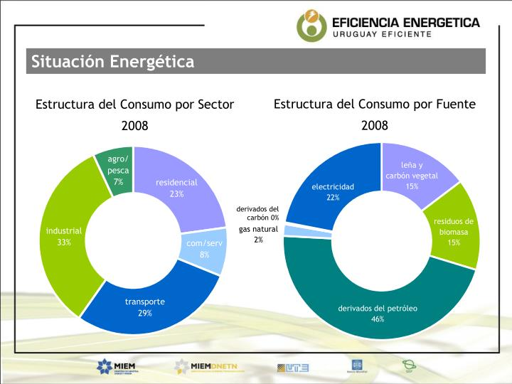 Situación Energética
