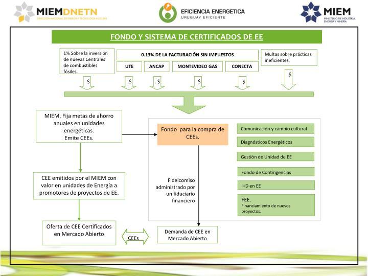 1% Sobre la inversión de nuevas Centrales de combustibles fósiles.