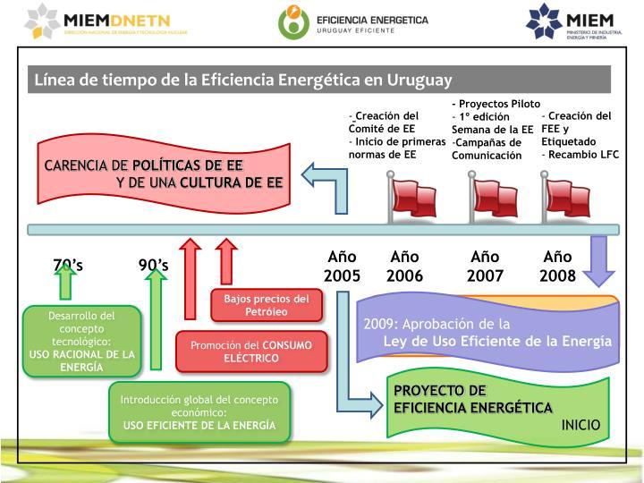 Línea de tiempo de la Eficiencia Energética en Uruguay