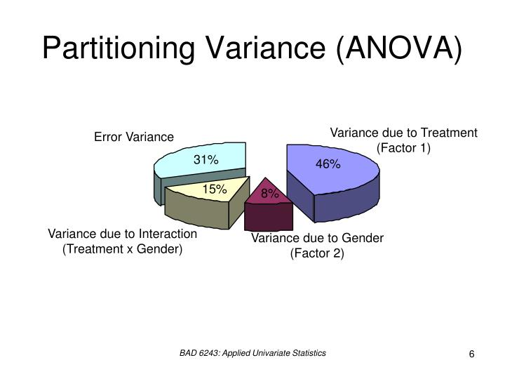 Partitioning Variance (ANOVA)