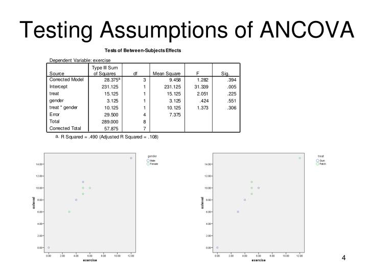 Testing Assumptions of ANCOVA