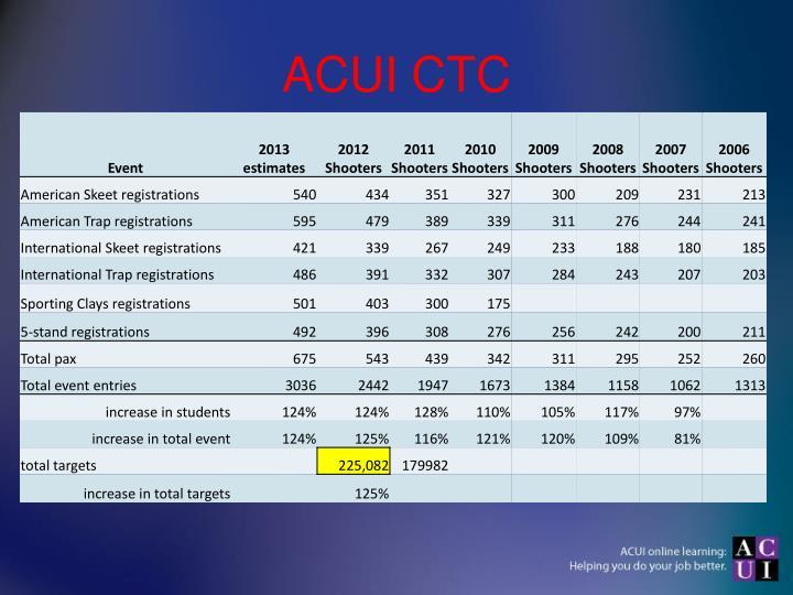 ACUI CTC