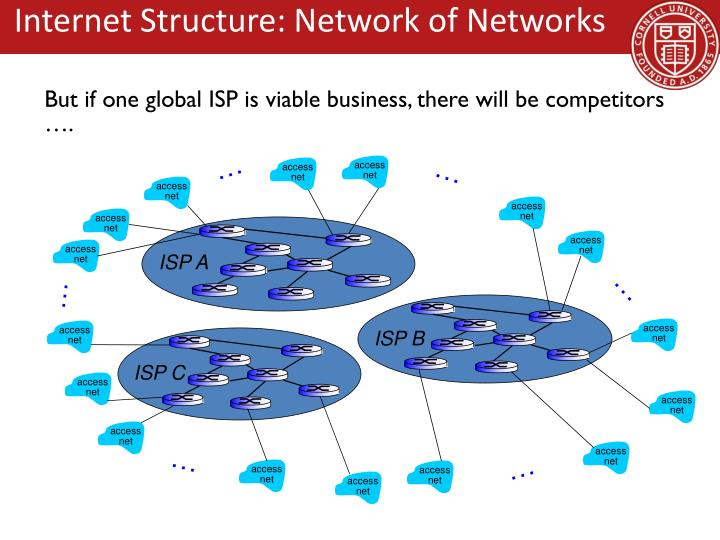 Internet Structure: Network of Networks