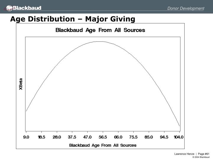 Age Distribution – Major Giving