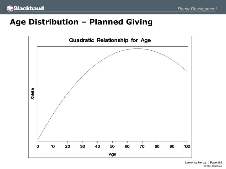 Age Distribution – Planned Giving