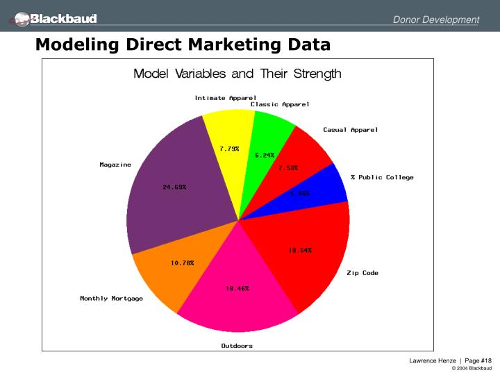 Modeling Direct Marketing Data