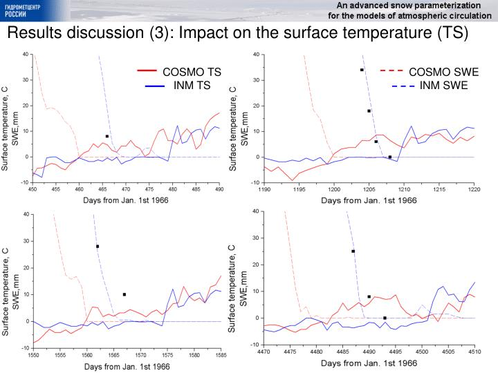 Results discussion (3): Impact on the surface temperature (TS)