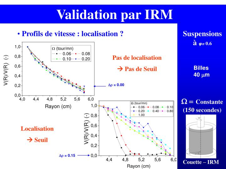 Validation par IRM