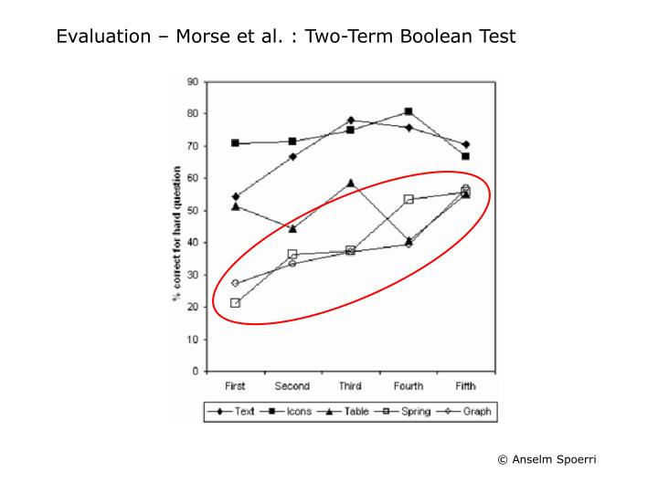 Evaluation – Morse et al. : Two-Term Boolean Test