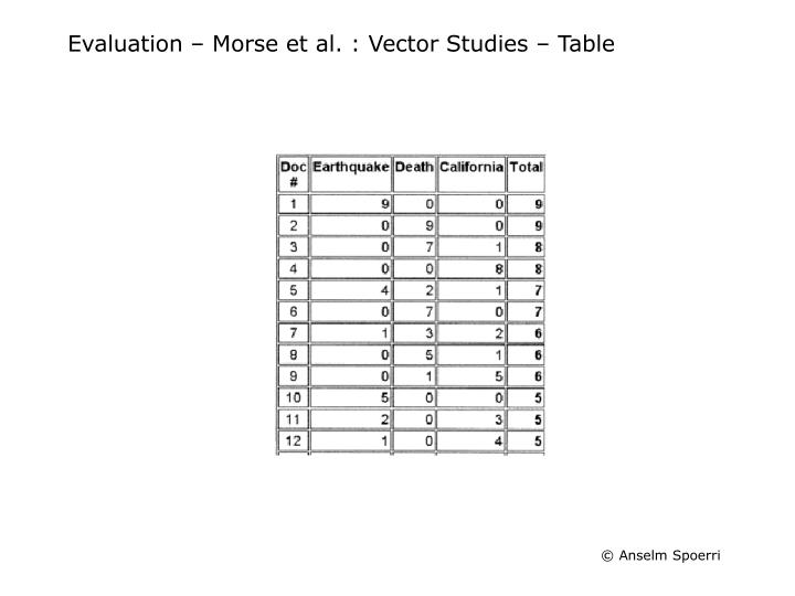 Evaluation – Morse et al. : Vector Studies – Table