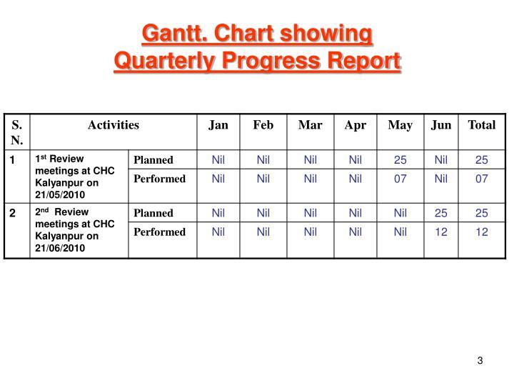 Gantt. Chart showing