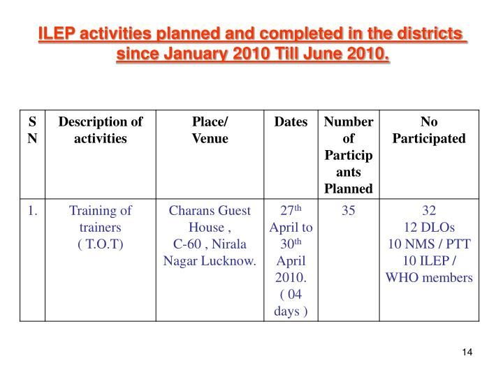 ILEP activities planned and completed in the districts
