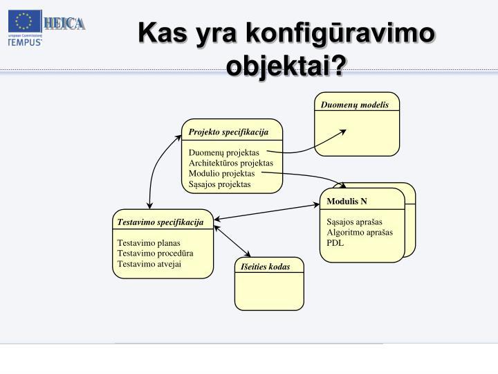 Kas yra konfigūravimo objektai?