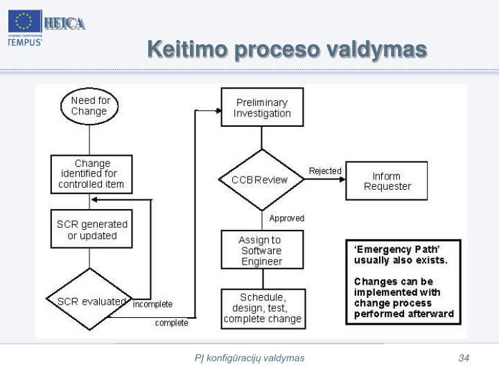 Keitimo proceso valdymas