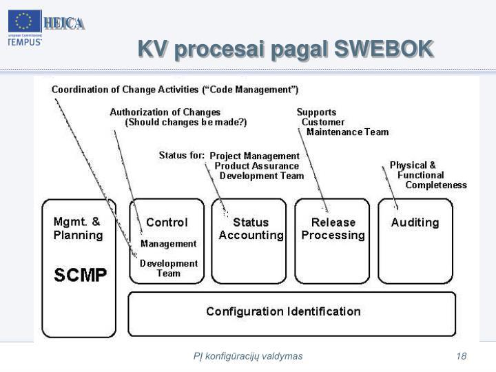 KV procesai pagal SWEBOK