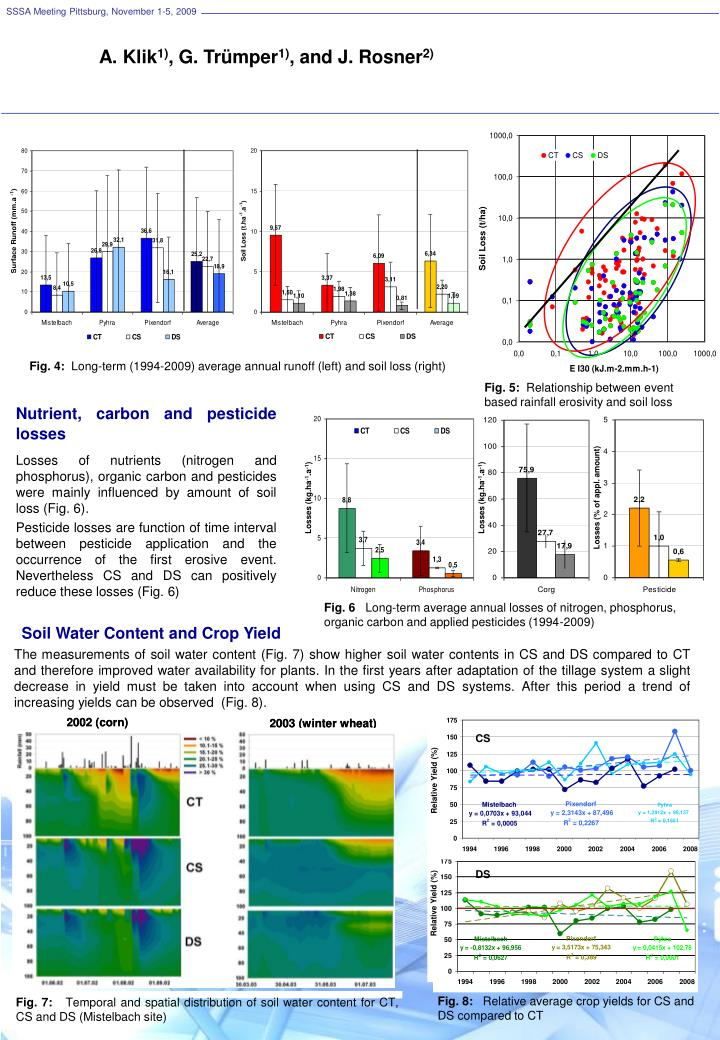Losses (kg.ha